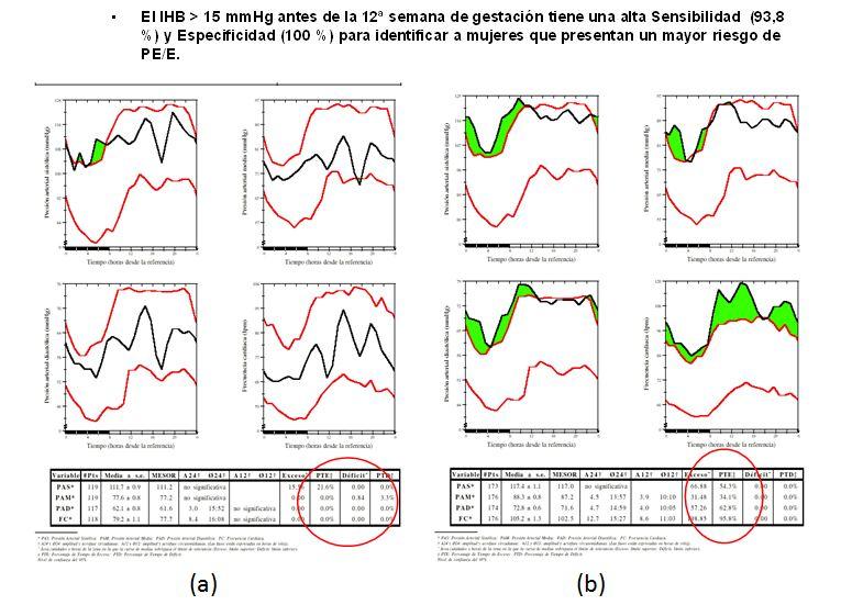MAPA de gestante  normal (a) y con riesgo de PRE/E (b)