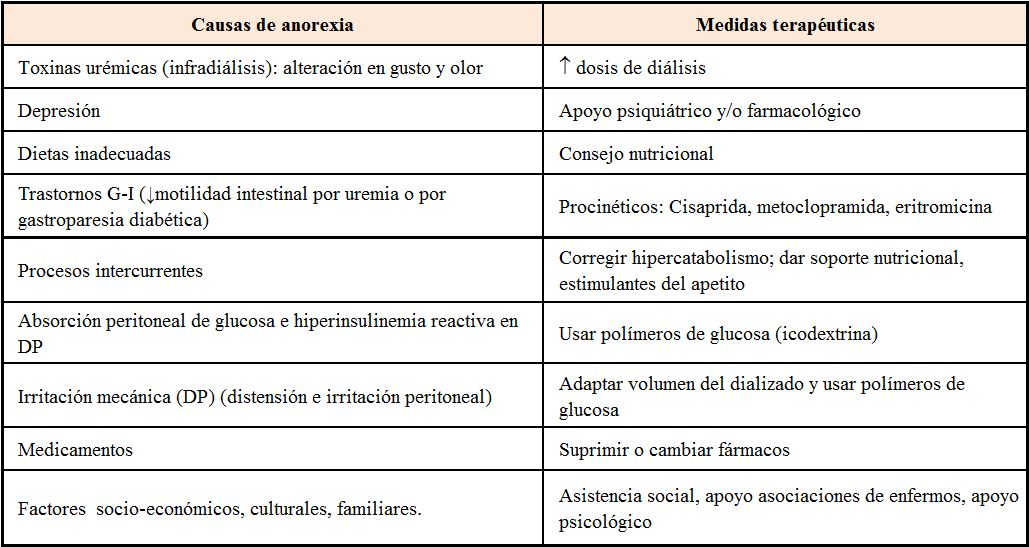 Complicaciones por Órganos y Aparatos | Nefrología al día