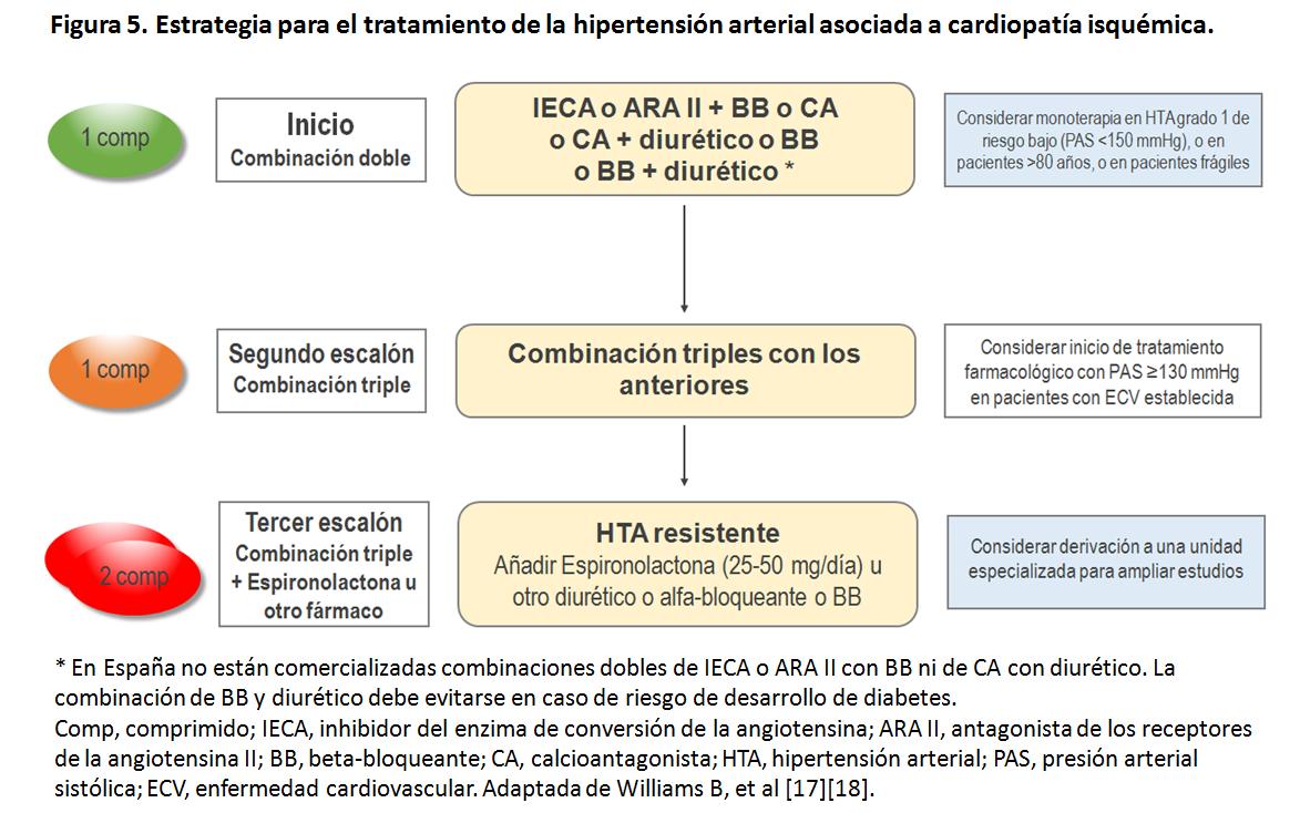 Cómo puede obtener a Fabuloso alta presión sanguínea en un presupuesto ajustado