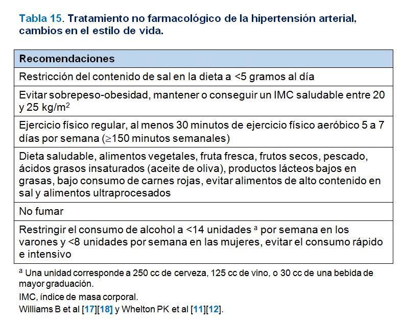 Hipertensión Arterial Esencial - Nefrología al día
