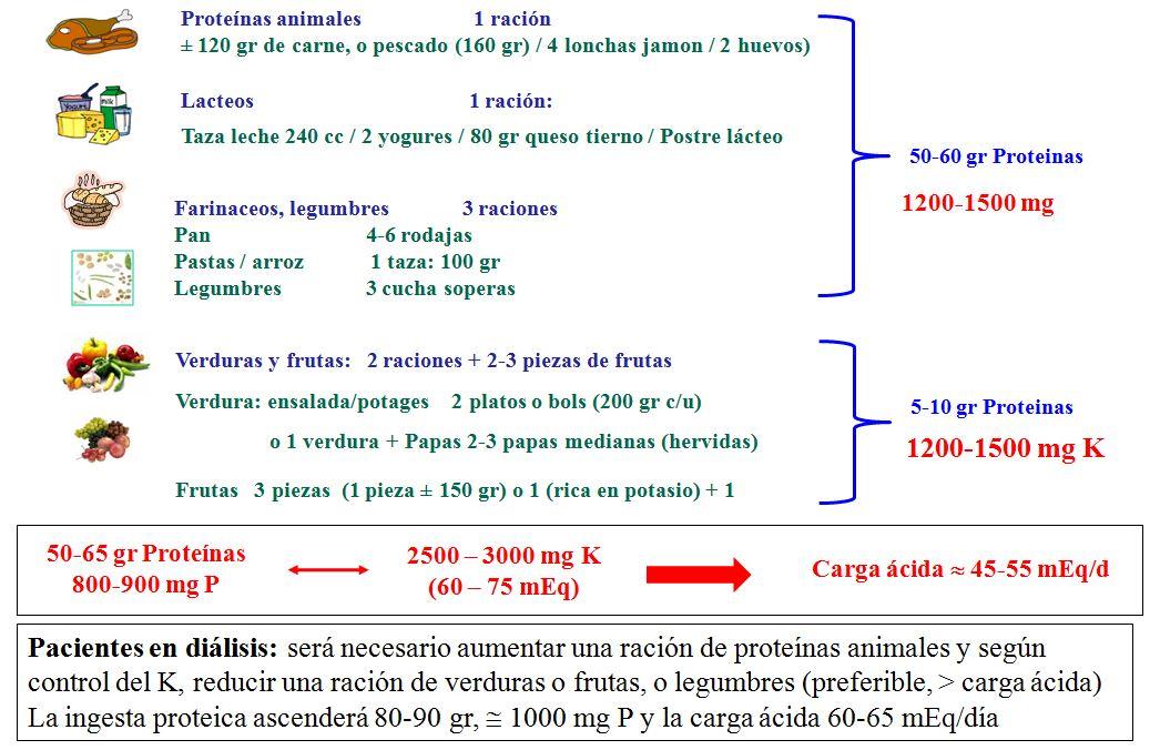 Recomendaciones dietéticas orientativas en ERCA E4 y E5