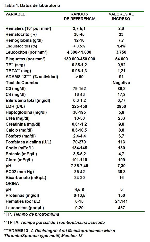 Vómitos diarrea y presión arterial alta