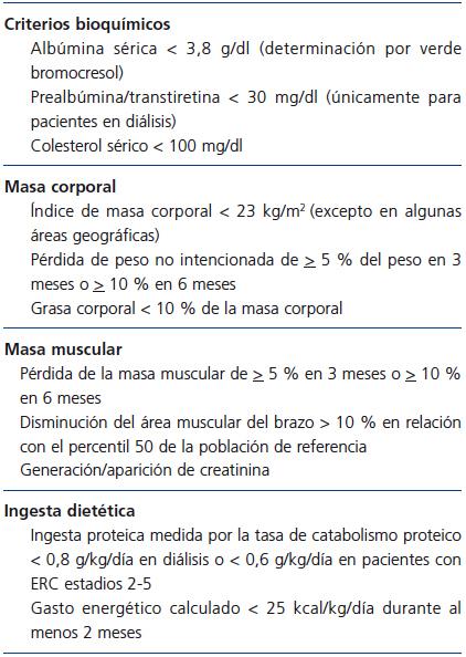 Enfermedades que se acompanan de perdida de peso y masa muscular