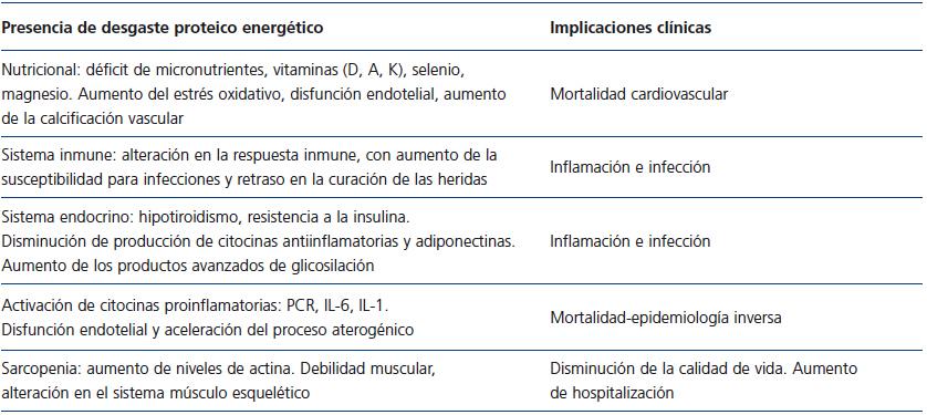 desgaste muscular en diabetes mellitus
