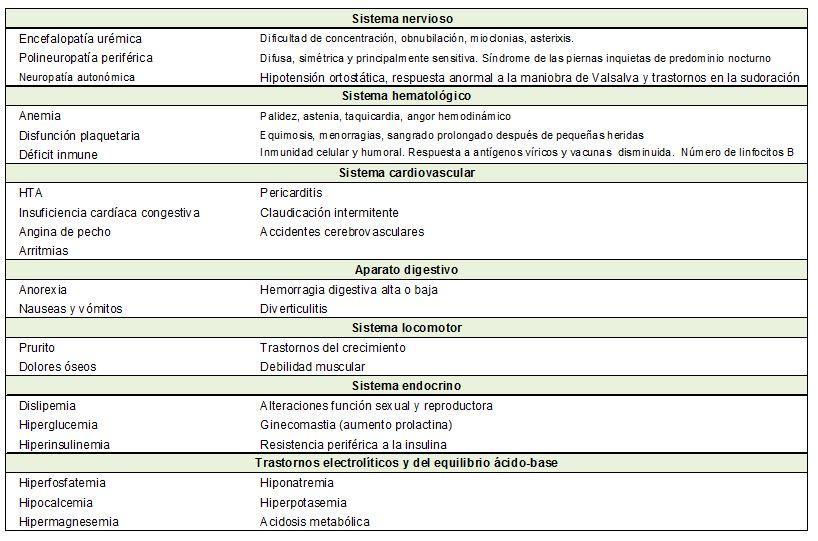 10 supraterapéutico ICD Código