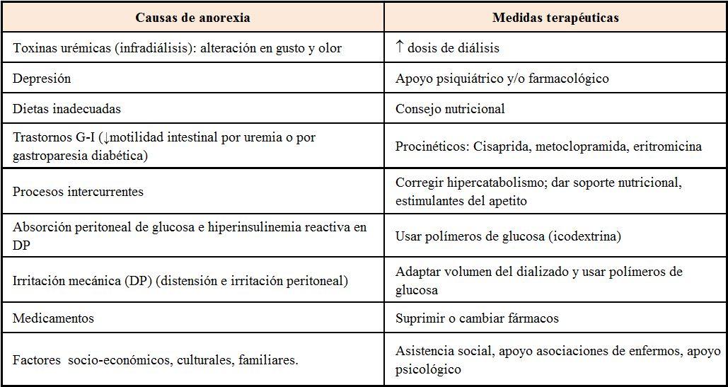 Definición de hipertensión intradiálisis causada