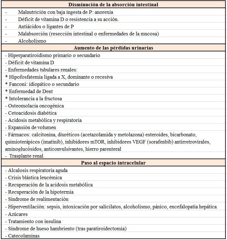 CHF fisiopatología y etiología de la diabetes