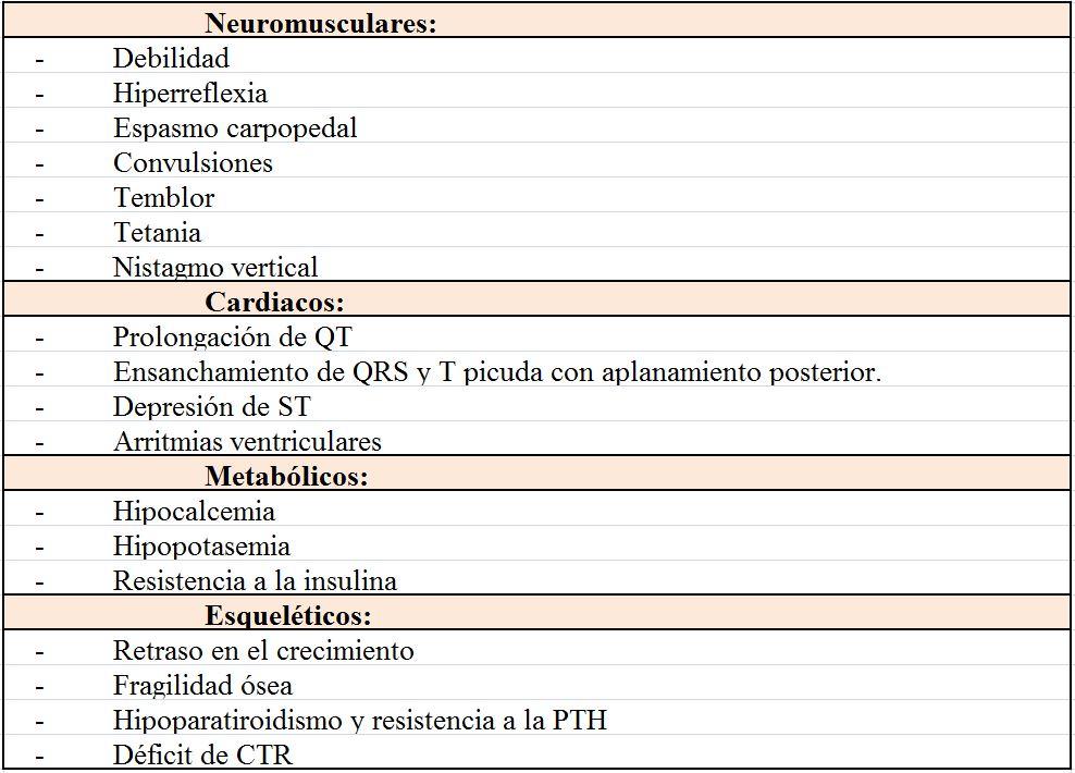 En sangre sintomas calcio elevado