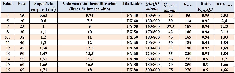 tabla de niveles de glucosa por edades pdf